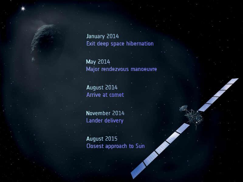 Rosetta: Europe's Comet Chaser